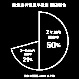 2年以内閉店率50%
